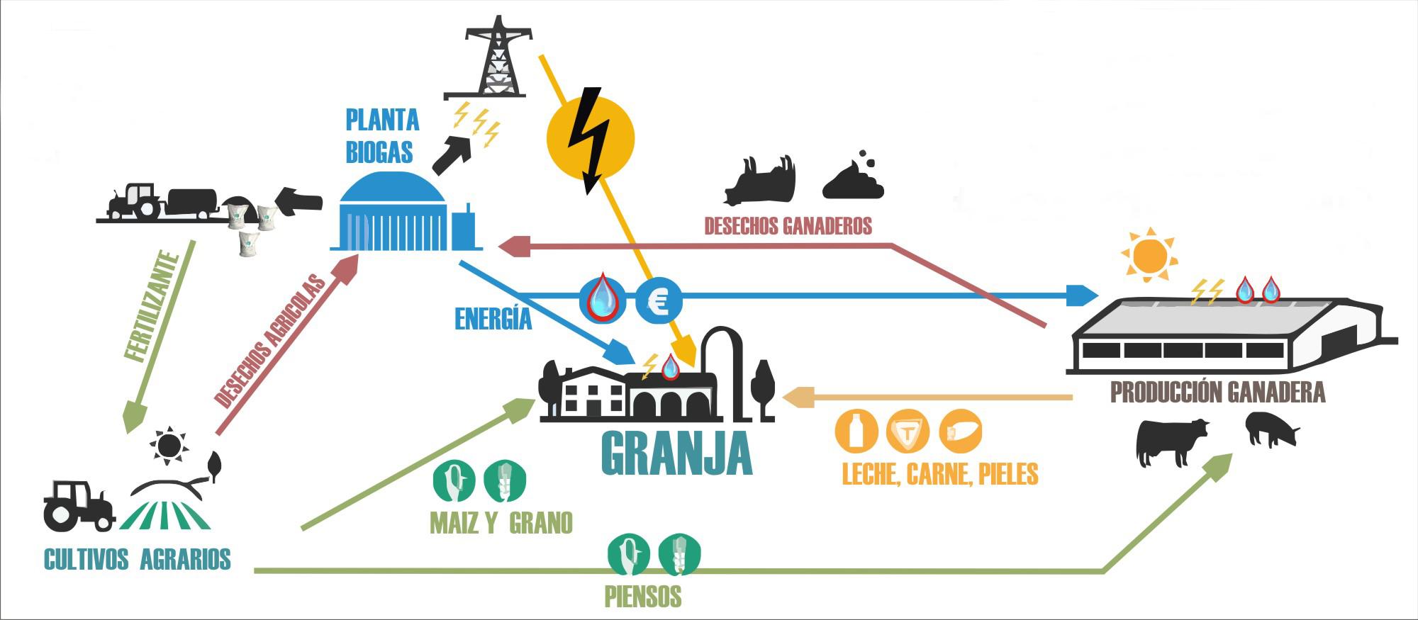 los beneficios del biogás 03