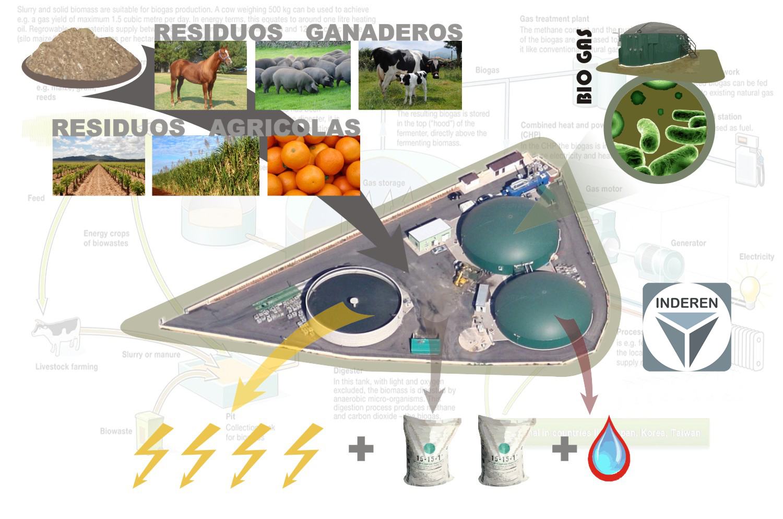 Planta de Biogás Vall d'Uixó Castellón INDEREN 04