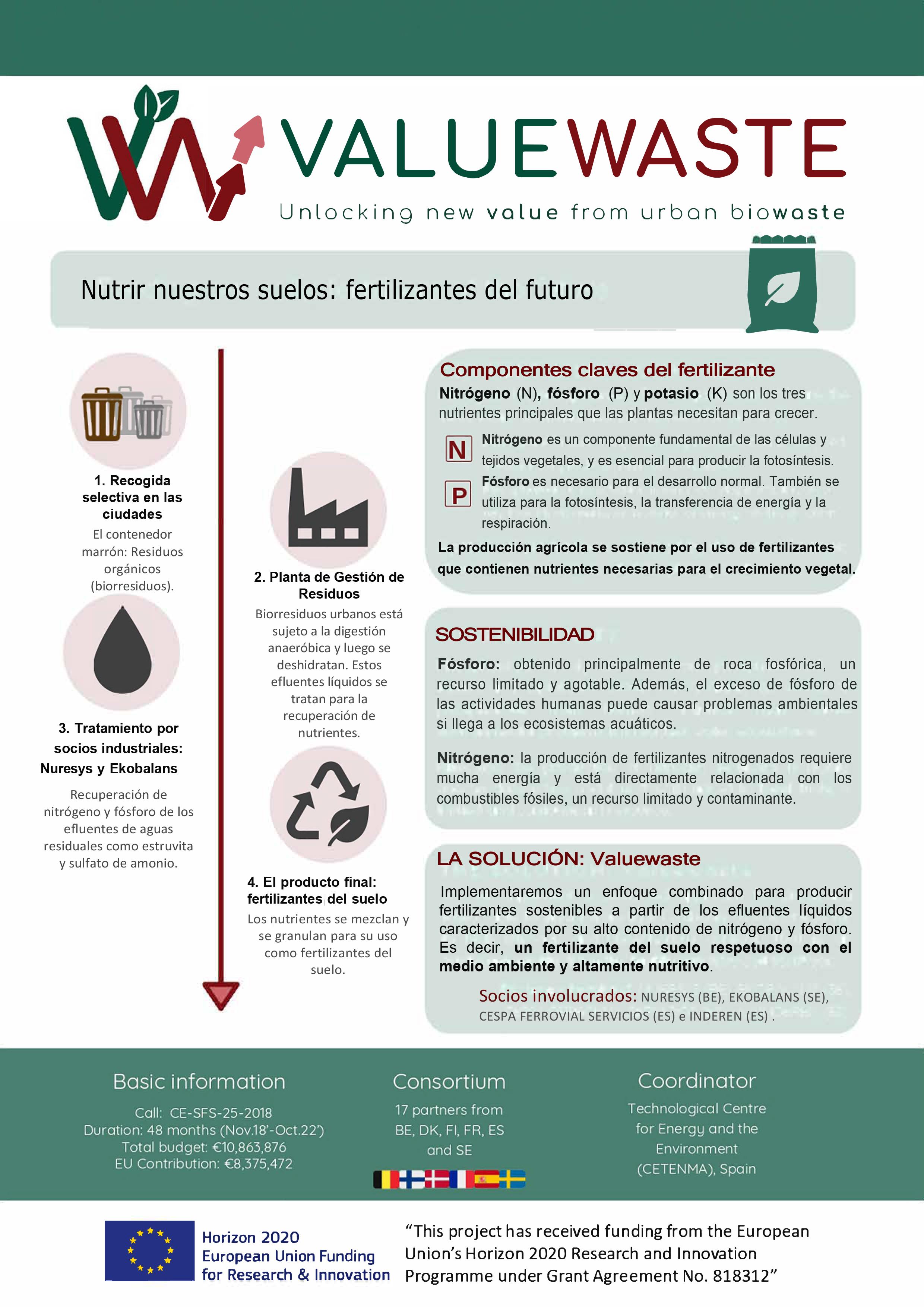 ValueWaste proyecto fertilizantes futuro ValueWaste-Part2-fertiliser-ESP