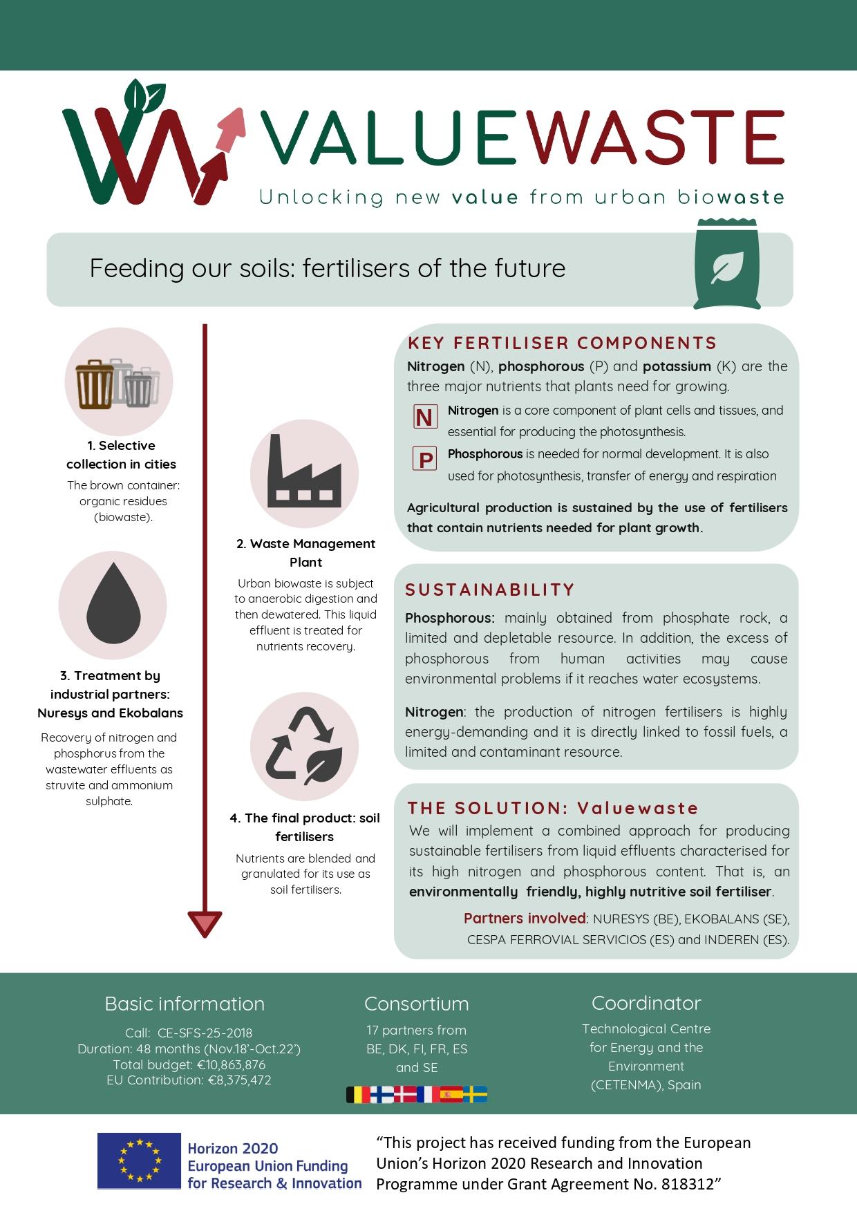 ValueWaste project fertilisers future ValueWaste-Part2-fertiliser-ENG