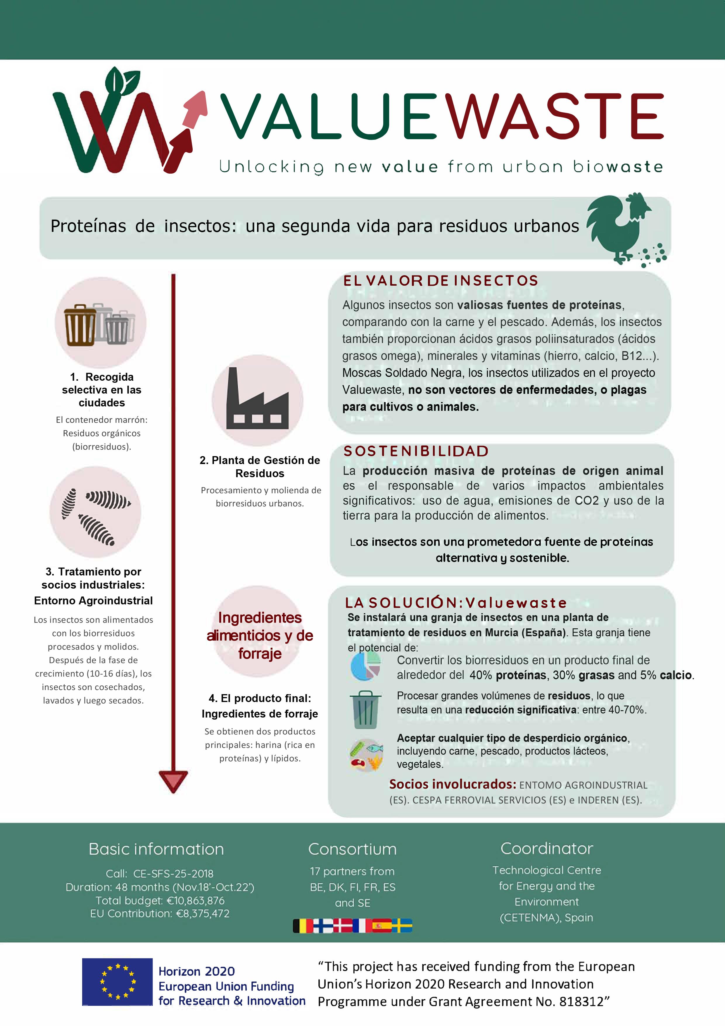 ValueWaste proyecto proteínas insectos